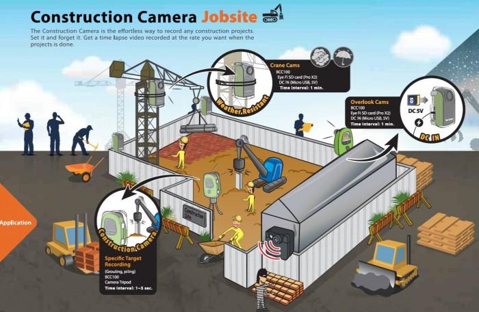 תוכלו למקם מספר מצלמות BRINNO BCC100 בפרויקט הבניה שלכם